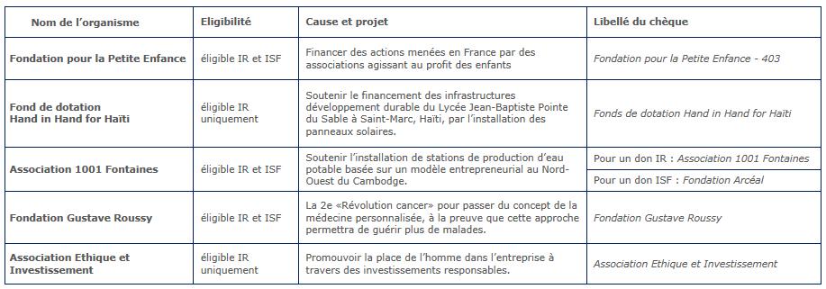 Ouvre d'intérêt général, réduire fiscalité, alléger fiscalité, Meeschaert Fondation Meeschaert finscalité